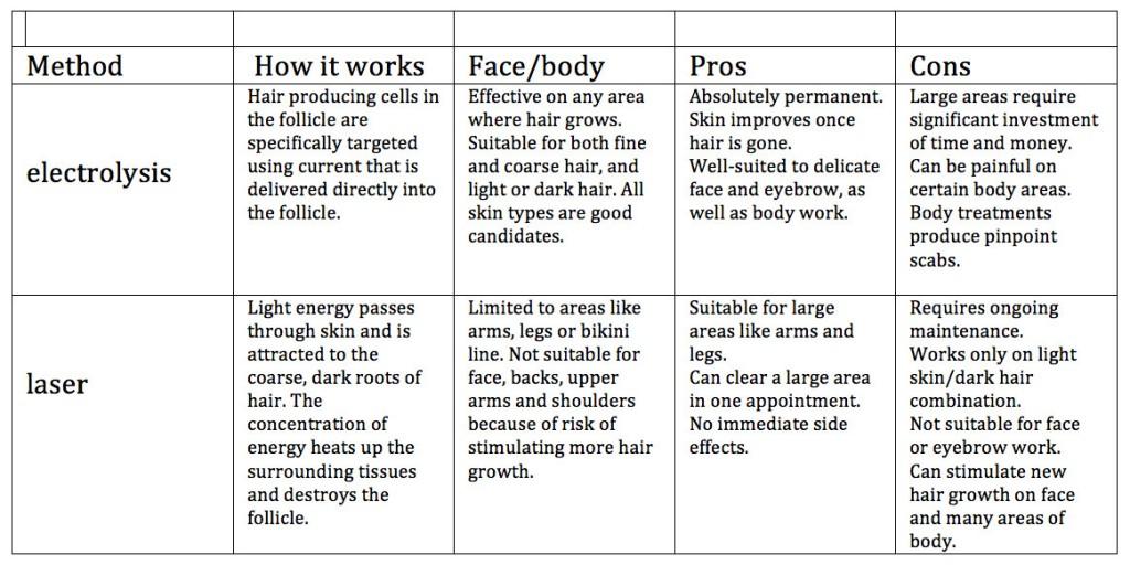 Electrolysis vs laser - Follikill Permanent Hair Removal Toronto